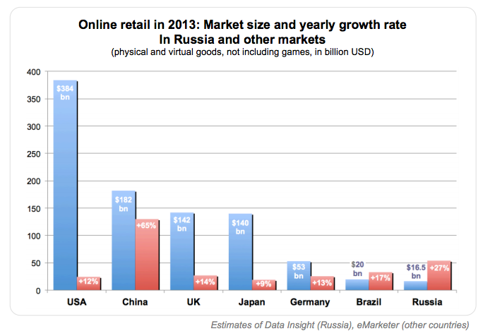 compare russian and europe ecommerce