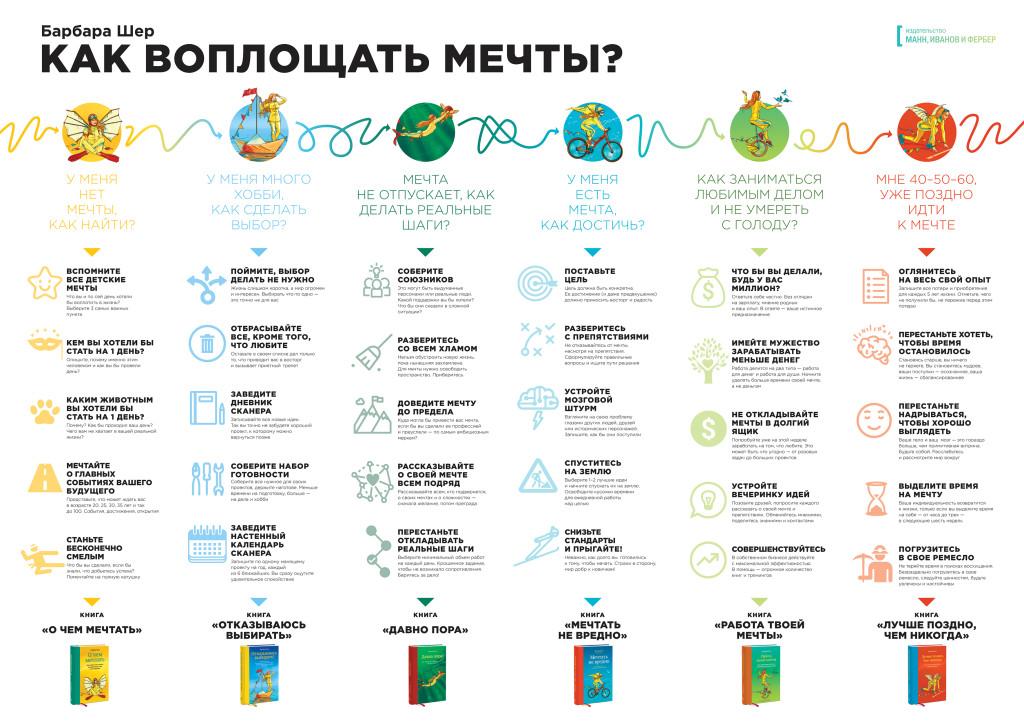 Барбара Шей, инфографика